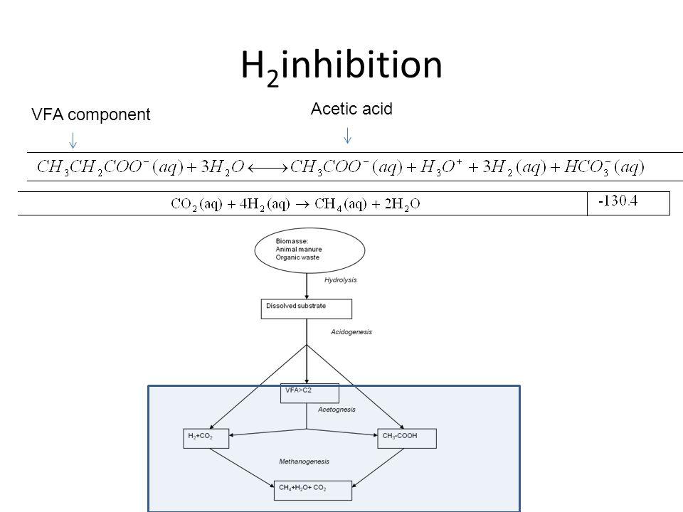 H 2 inhibition VFA component Acetic acid