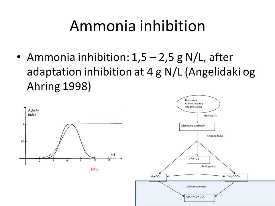 Ammonia inhibition Ammonia inhibition: 1,5 – 2,5 g N/L, after adaptation inhibition at 4 g N/L (Angelidaki og Ahring 1998)