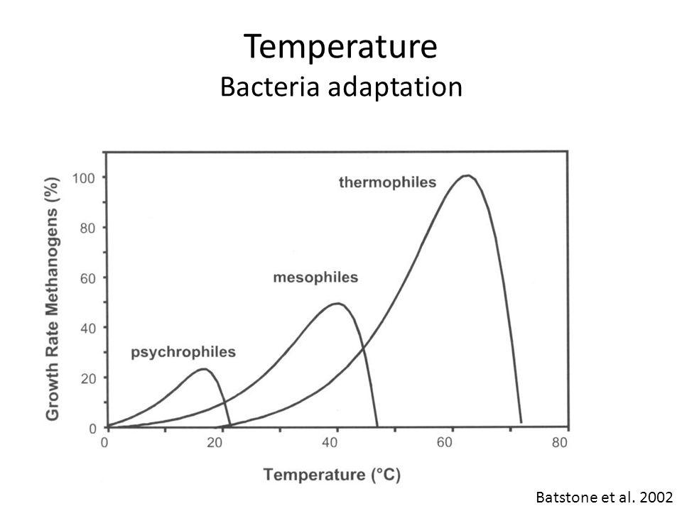 Temperature Bacteria adaptation Batstone et al. 2002