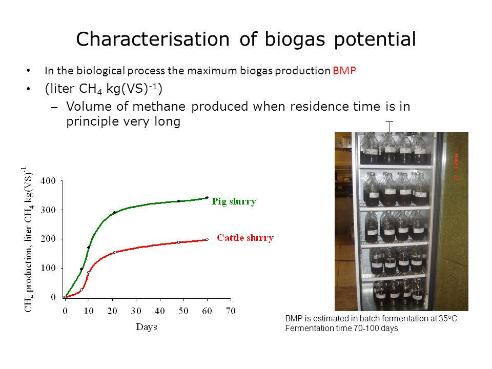 Characterisation of biogas potential In the biological process the maximum biogas production BMP (liter CH 4 kg(VS) -1 ) – Volume of methane produced