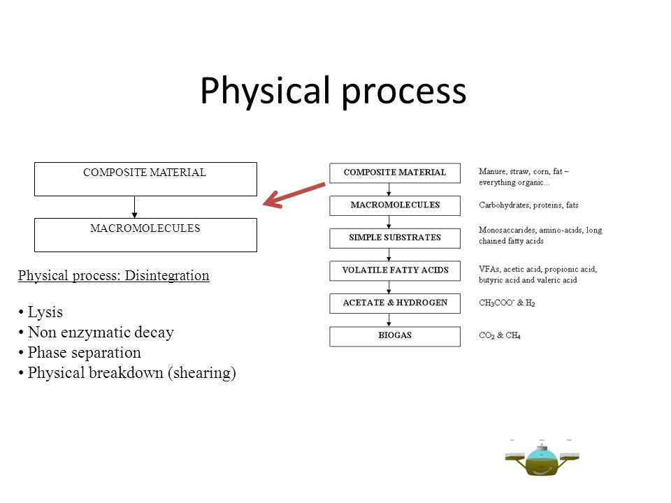 Physical process COMPOSITE MATERIAL MACROMOLECULES Physical process: Disintegration Lysis Non enzymatic decay Phase separation Physical breakdown (she