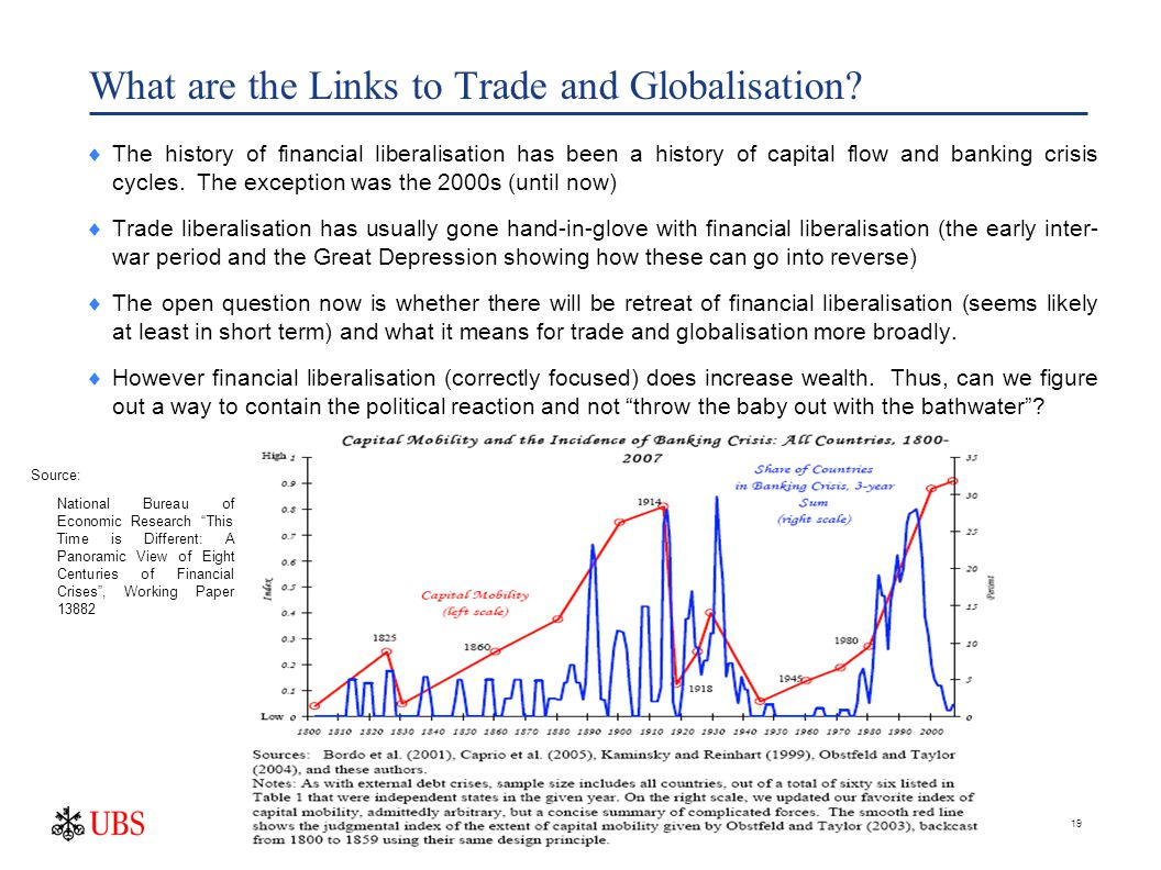 19 What are the Links to Trade and Globalisation.