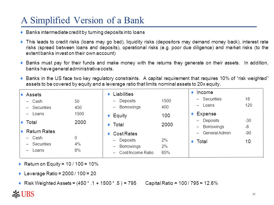 23 A Simplified Version of a Bank  Banks intermediate credit by turning deposits into loans  This leads to credit risks (loans may go bad), liquidity risks (depositors may demand money back), interest rate risks (spread between loans and deposits), operational risks (e.g.