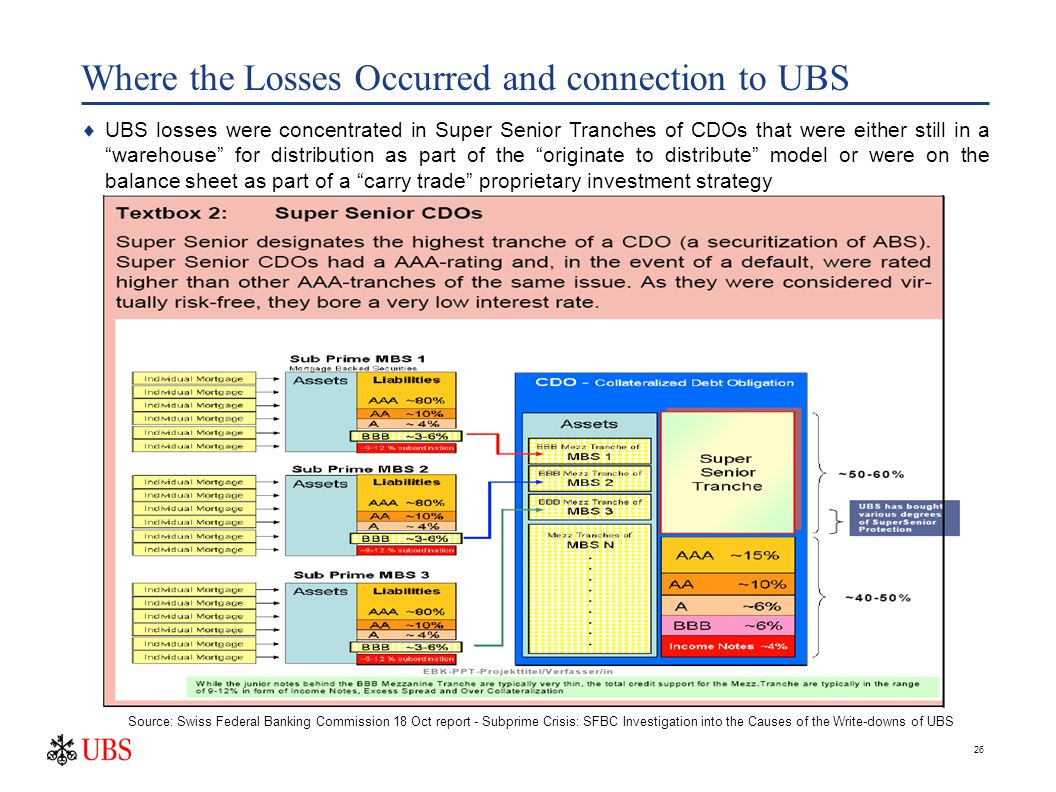 26 Where the Losses Occurred and connection to UBS  UBS losses were concentrated in Super Senior Tranches of CDOs that were either still in a warehouse for distribution as part of the originate to distribute model or were on the balance sheet as part of a carry trade proprietary investment strategy Source: Swiss Federal Banking Commission 18 Oct report - Subprime Crisis: SFBC Investigation into the Causes of the Write-downs of UBS