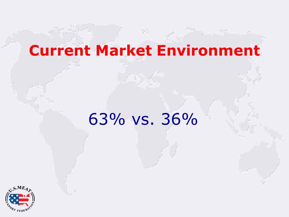 Current Market Environment 63% vs. 36%