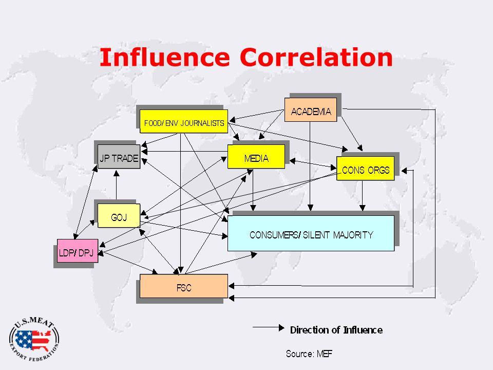 Influence Correlation