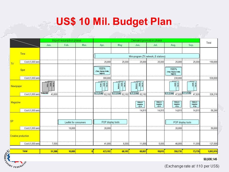 US$ 10 Mil. Budget Plan