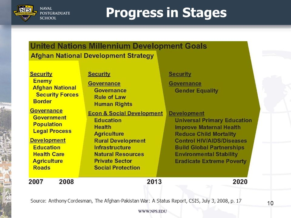 Progress in Stages 10 Source: Anthony Cordesman, The Afghan-Pakistan War: A Status Report, CSIS, July 3, 2008, p.