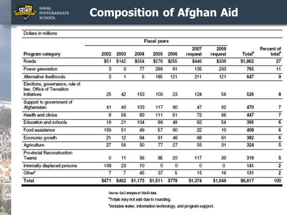 Composition of Afghan Aid 13