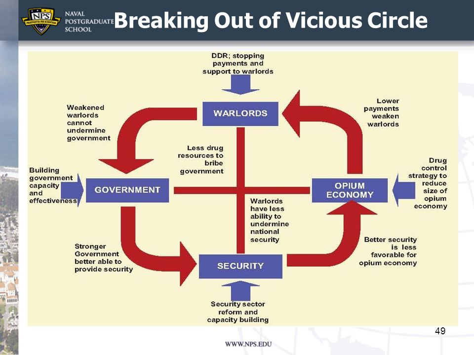 Breaking Out of Vicious Circle 49