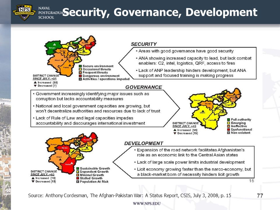 Security, Governance, Development 77 Source: Anthony Cordesman, The Afghan-Pakistan War: A Status Report, CSIS, July 3, 2008, p.
