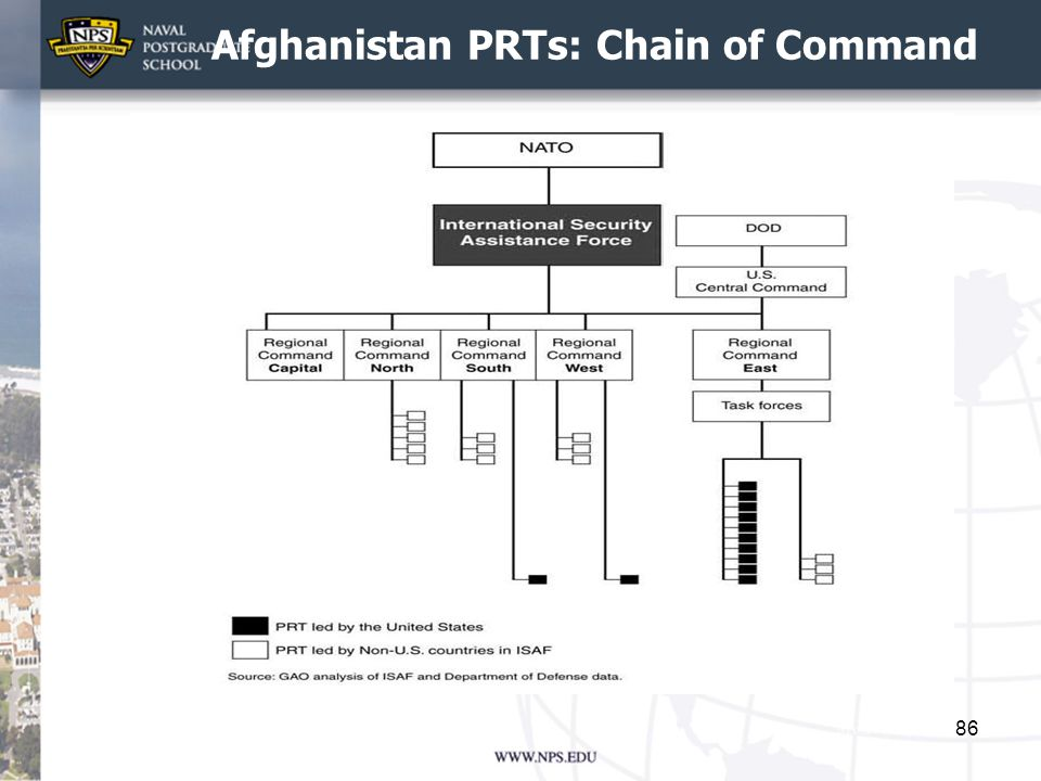 Afghanistan PRTs: Chain of Command 86