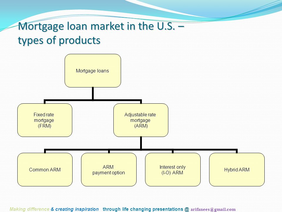Mortgage loan market in the U.S. – types of products Mortgage loans Fixed rate mortgage(FRM) Adjustable rate mortgage(ARM) Common ARM ARM payment opti