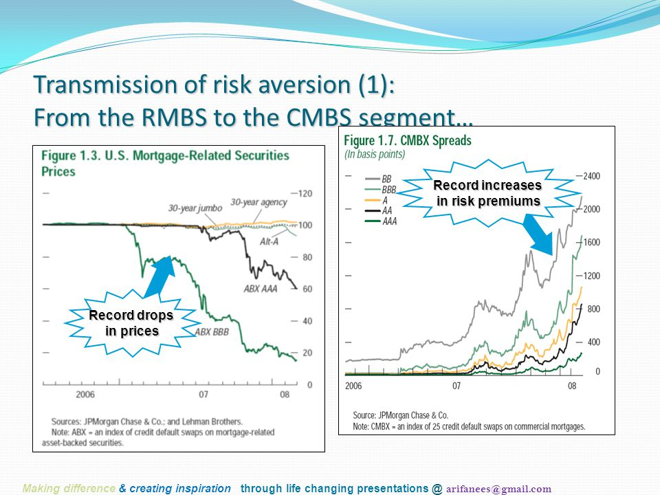 Transmission of risk aversion (1): From the RMBS to the CMBS segment… Record drops in prices Record increases in risk premiums Making difference & cre
