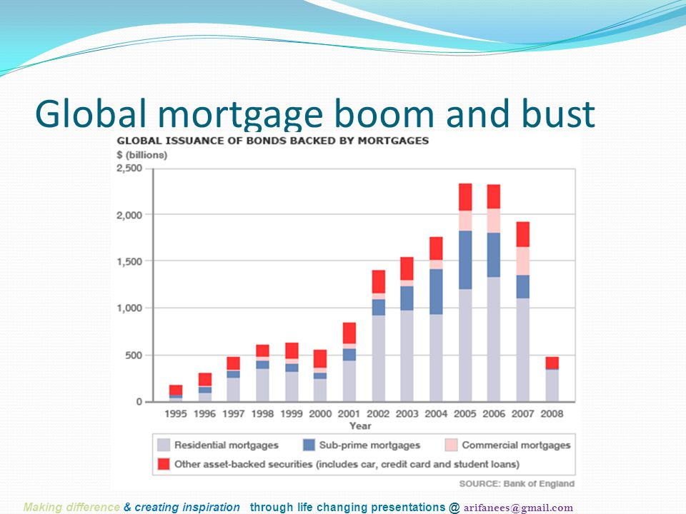 Global mortgage boom and bust Making difference & creating inspiration through life changing presentations @ arifanees@gmail.com