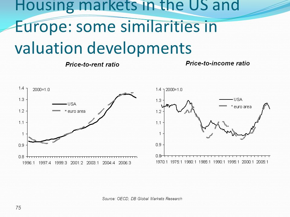 Housing markets in the US and Europe: some similarities in valuation developments Price-to-rent ratio Price-to-income ratio 75 Source: OECD, DB Global