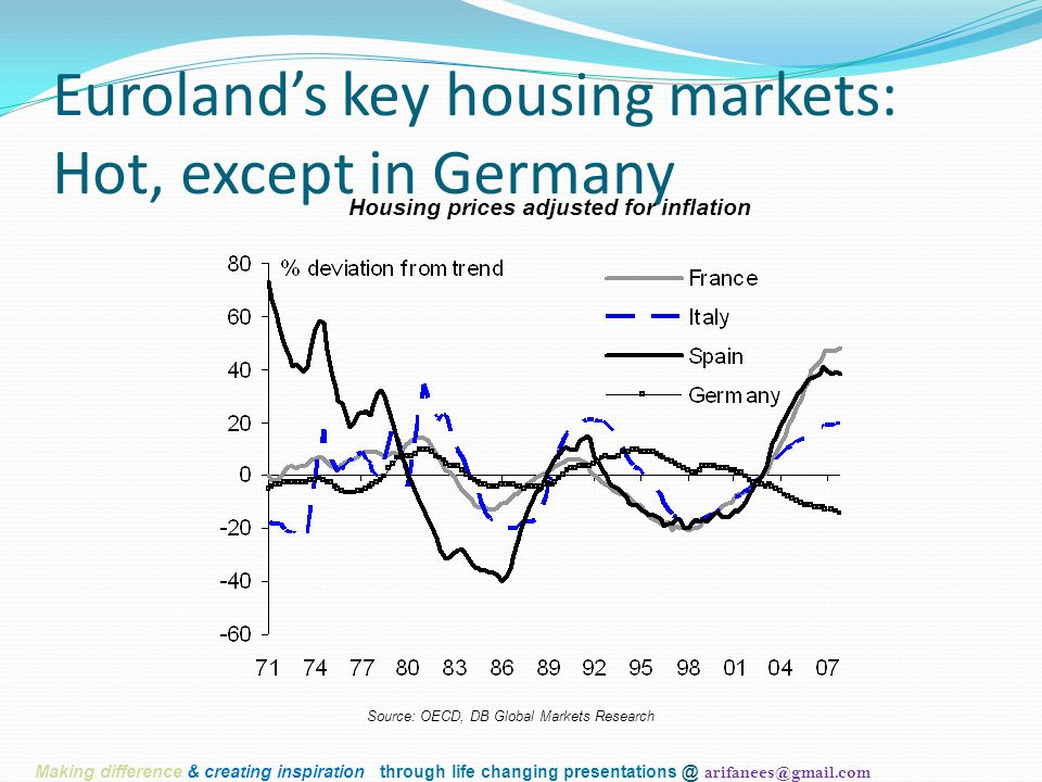 Euroland's key housing markets: Hot, except in Germany Housing prices adjusted for inflation Source: OECD, DB Global Markets Research Making differenc