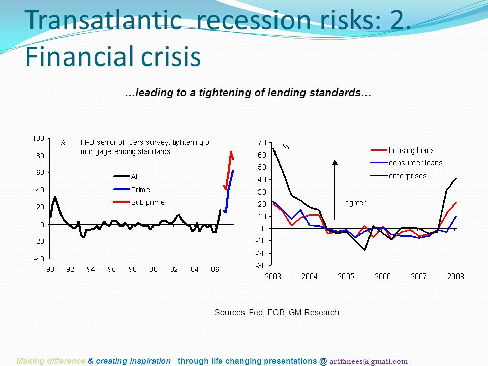 …leading to a tightening of lending standards… Sources: Fed, ECB, GM Research Transatlantic recession risks: 2.