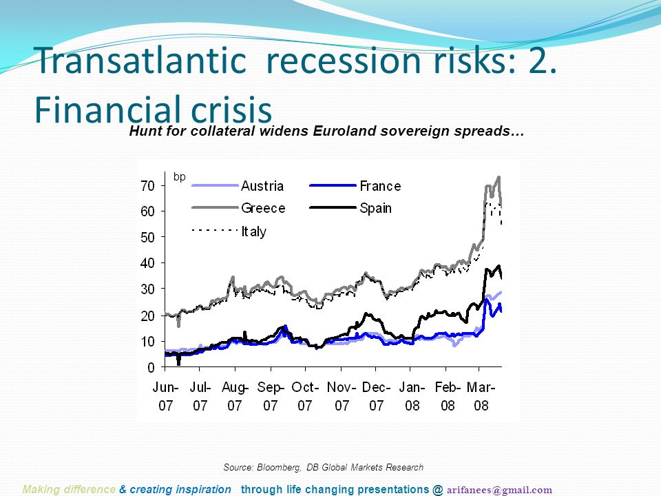 Transatlantic recession risks: 2. Financial crisis Hunt for collateral widens Euroland sovereign spreads… Source: Bloomberg, DB Global Markets Researc