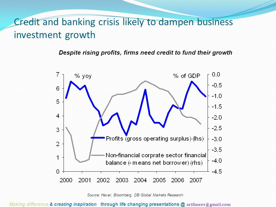 Credit and banking crisis likely to dampen business investment growth Despite rising profits, firms need credit to fund their growth Source: Haver, Bloomberg, DB Global Markets Research Making difference & creating inspiration through life changing presentations @ arifanees@gmail.com