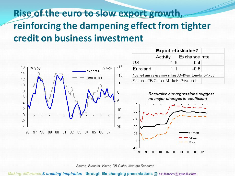 Rise of the euro to slow export growth, reinforcing the dampening effect from tighter credit on business investment Source: Eurostat, Haver, DB Global