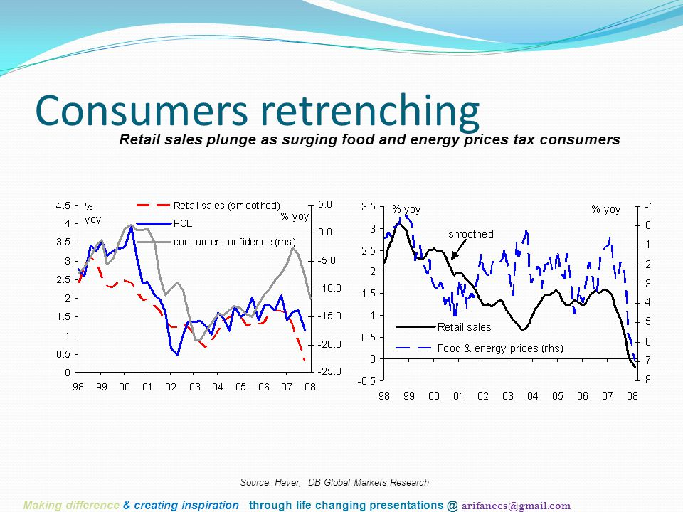 Consumers retrenching Retail sales plunge as surging food and energy prices tax consumers Source: Haver, DB Global Markets Research Making difference