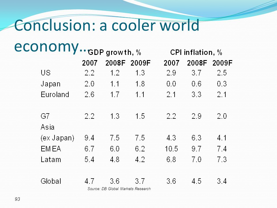 Conclusion: a cooler world economy… Source: DB Global Markets Research 93