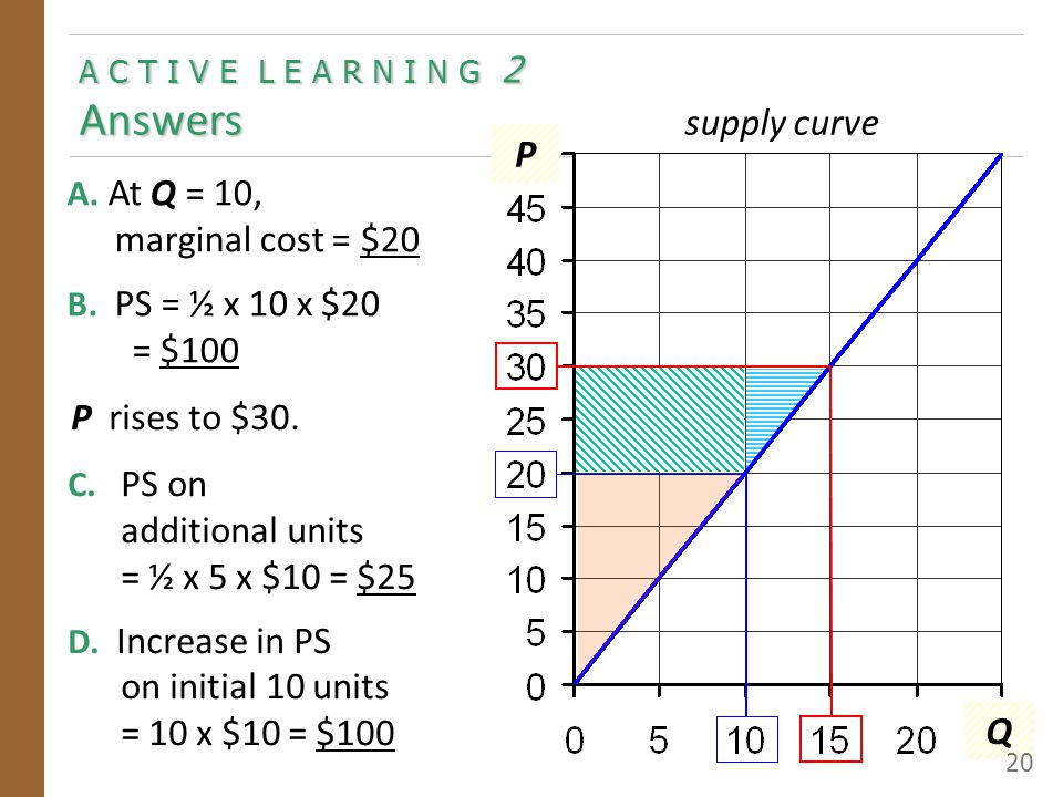 A C T I V E L E A R N I N G 2 Answers P Q supply curve A. At Q = 10, marginal cost = $20 B. PS = ½ x 10 x $20 = $100 P rises to $30. C. PS on addition