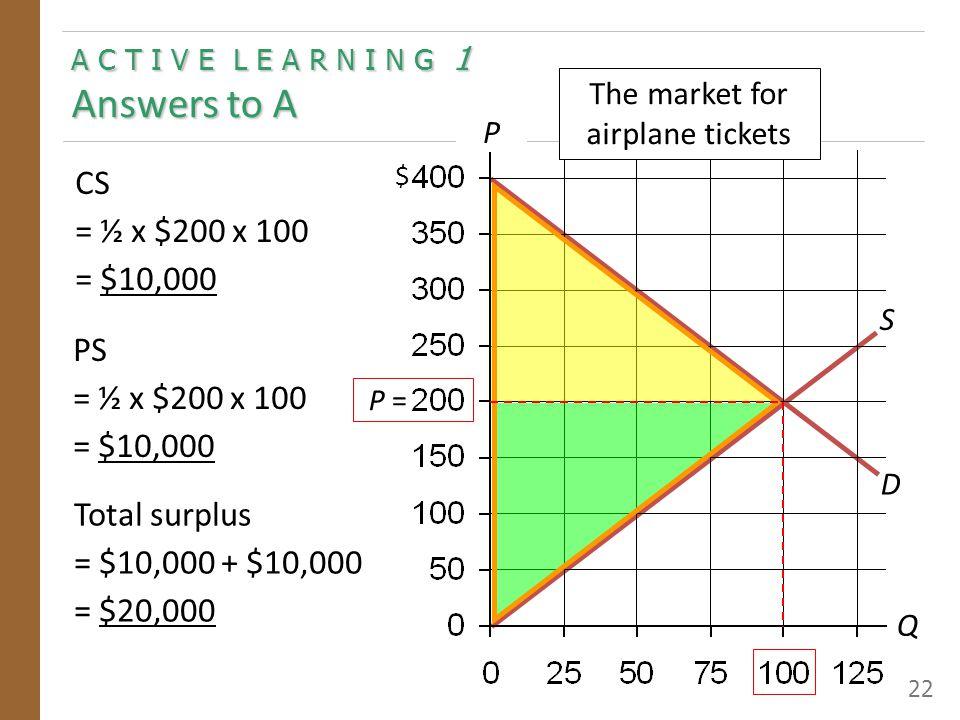 A C T I V E L E A R N I N G 1 Answers to B 23 D S CS = ½ x $150 x 75 = $5,625 P Q $ Total surplus = $18,750 PS = $5,625 Tax revenue = $100 x 75 = $7,500 DWL = $1,250 P S = P B = A $100 tax on airplane tickets