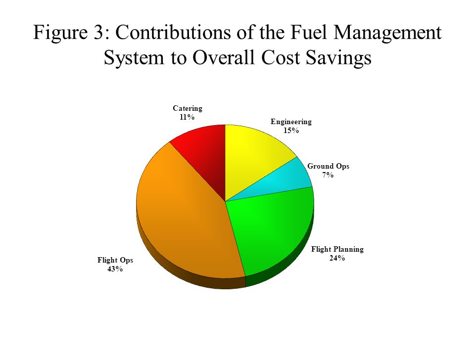 Figure 3: Contributions of the Fuel Management System to Overall Cost Savings