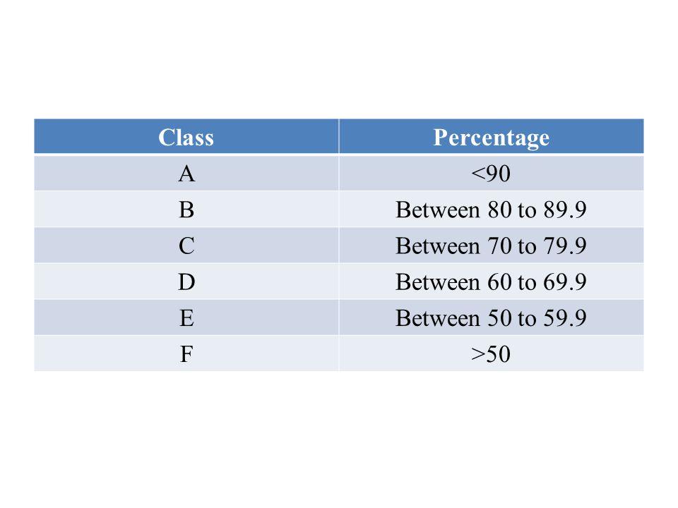 ClassPercentage A<90 BBetween 80 to 89.9 CBetween 70 to 79.9 DBetween 60 to 69.9 EBetween 50 to 59.9 F>50