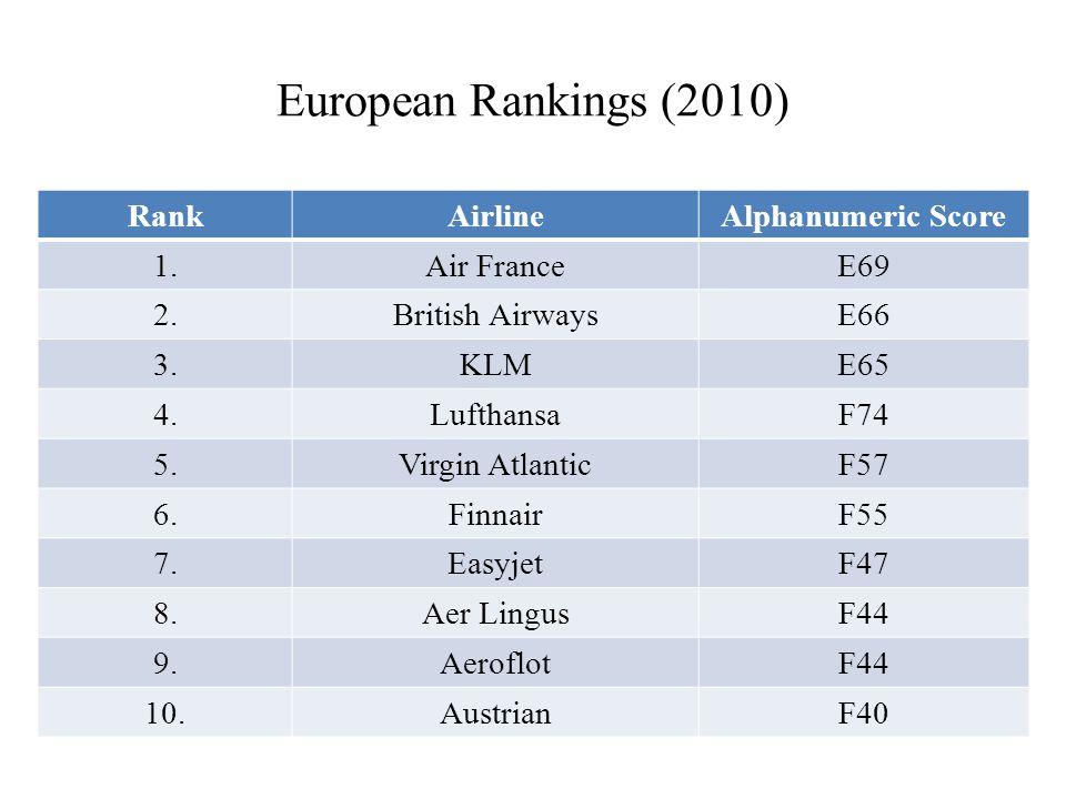 European Rankings (2010) RankAirlineAlphanumeric Score 1.Air FranceE69 2.British AirwaysE66 3.KLME65 4.LufthansaF74 5.Virgin AtlanticF57 6.FinnairF55 7.EasyjetF47 8.Aer LingusF44 9.AeroflotF44 10.AustrianF40