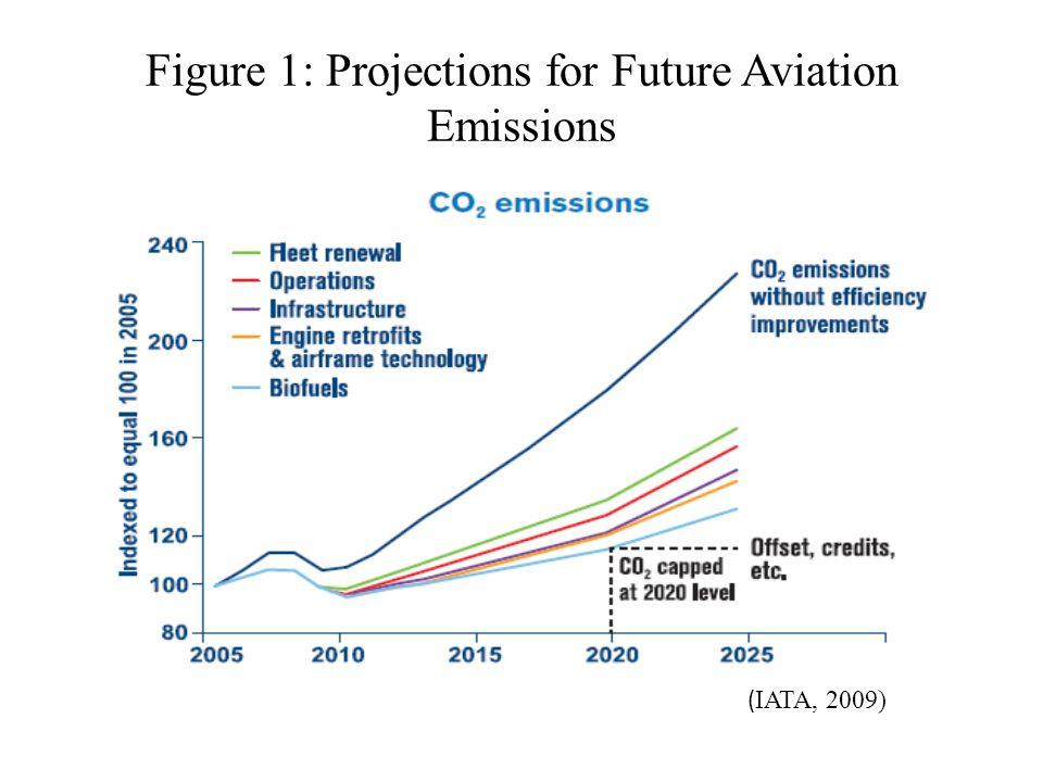 Figure 1: Projections for Future Aviation Emissions ( IATA, 2009)
