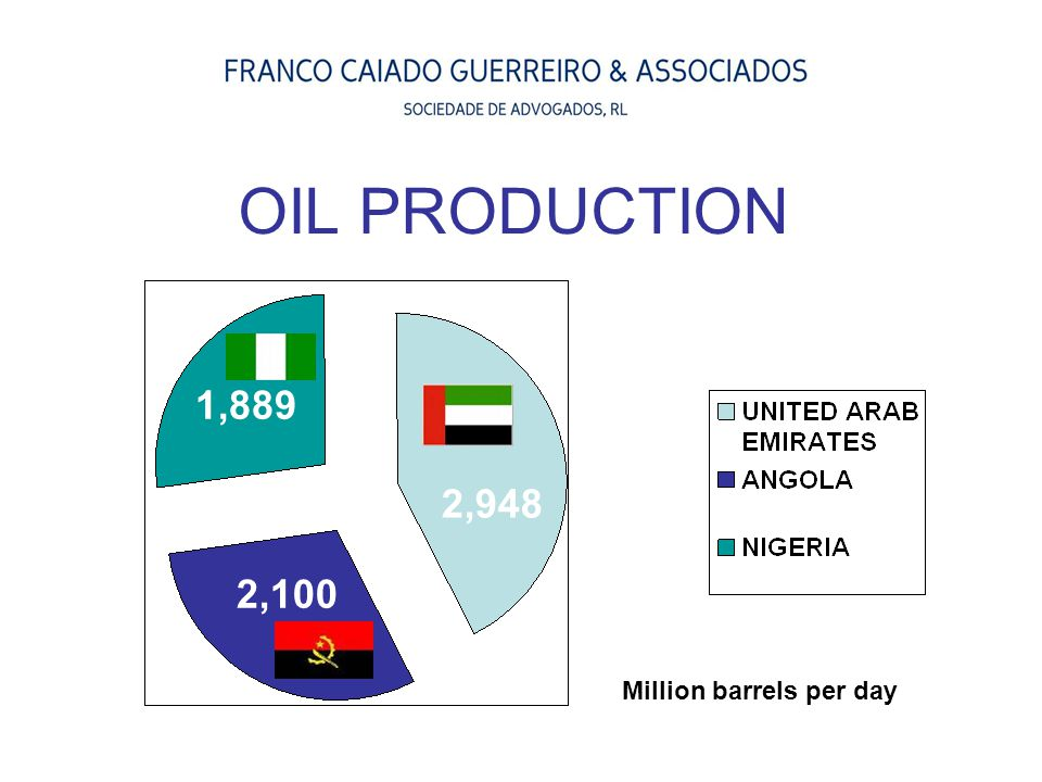 OIL PRODUCTION 2,100 Million barrels per day 1,889 2,948