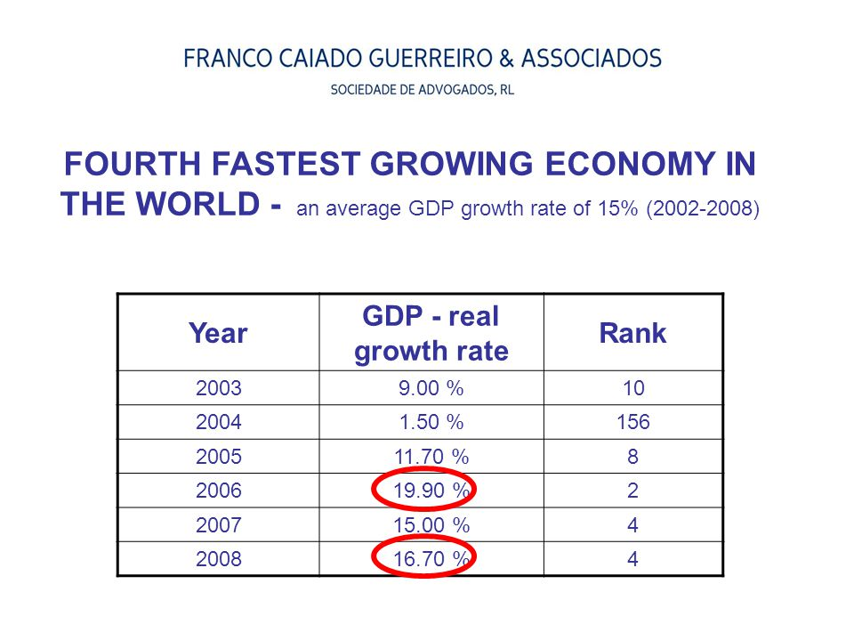 Year GDP - real growth rate Rank 20039.00 %10 20041.50 %156 200511.70 %8 200619.90 %2 200715.00 %4 200816.70 %4 FOURTH FASTEST GROWING ECONOMY IN THE