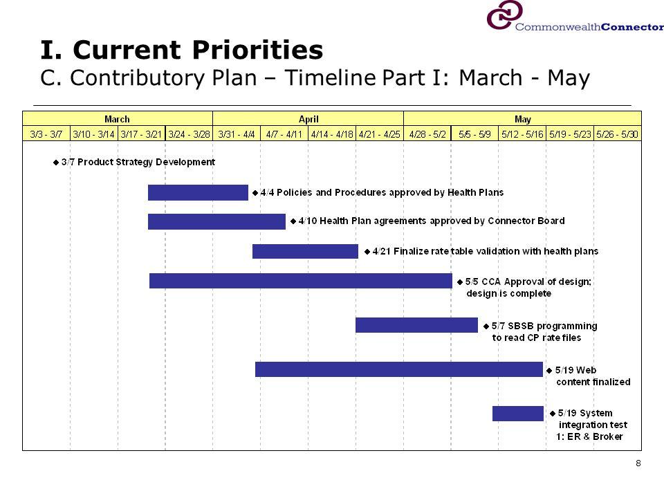 9 I. Current Priorities C. Contributory Plan – Timeline Part II: June – Sept.