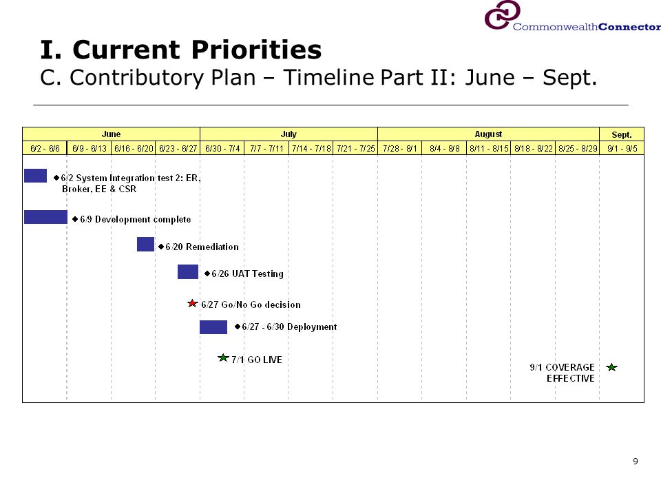 9 I. Current Priorities C. Contributory Plan – Timeline Part II: June – Sept.