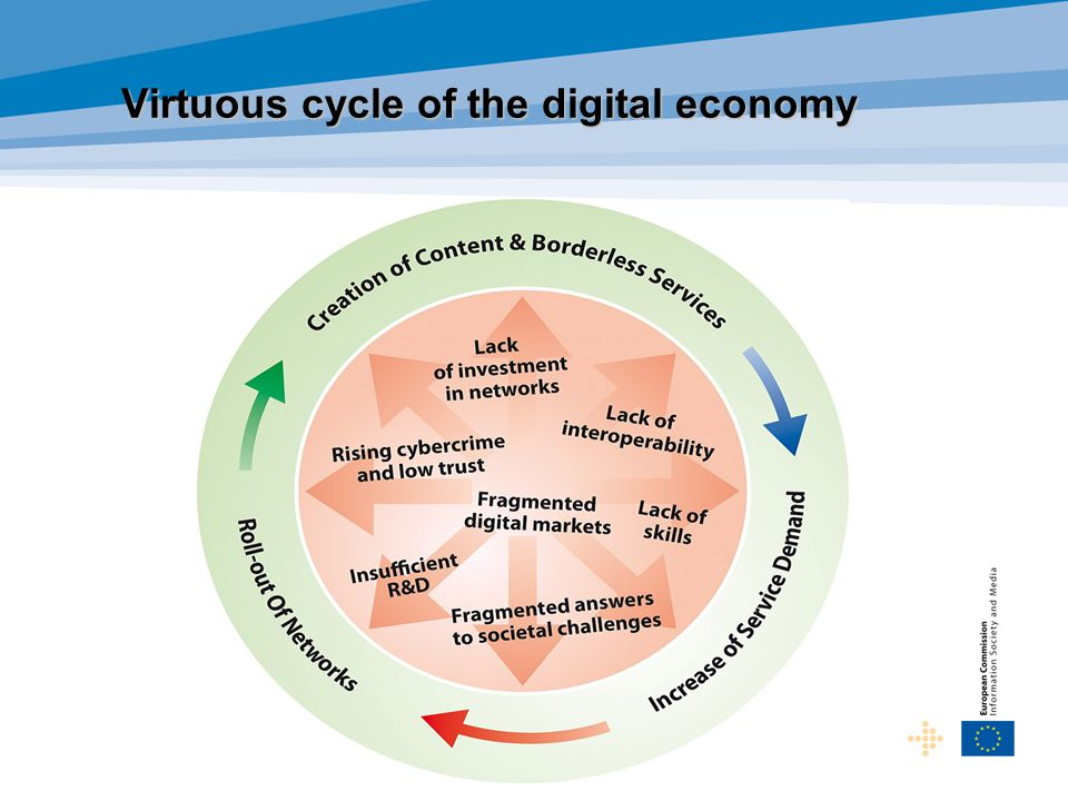 Virtuous cycle of the digital economy