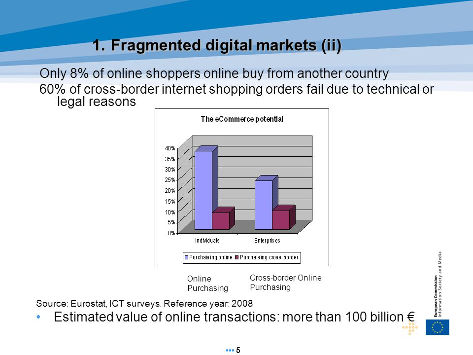 5 1. Fragmented digital markets (ii) Source: Eurostat, ICT surveys.