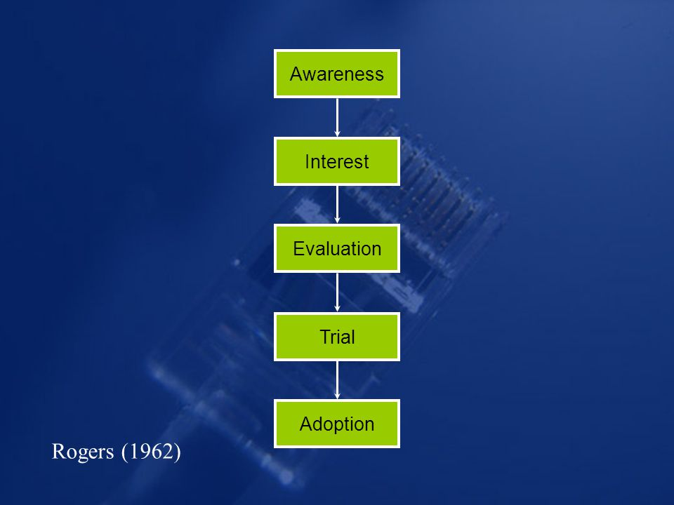 Awareness Interest Evaluation Trial Adoption Rogers (1962)