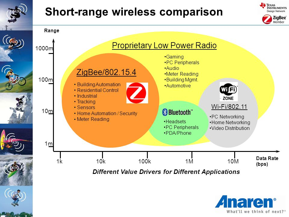Short-range wireless comparison Different Value Drivers for Different Applications 1000m Headsets PC Peripherals PDA/Phone Building Automation Residen