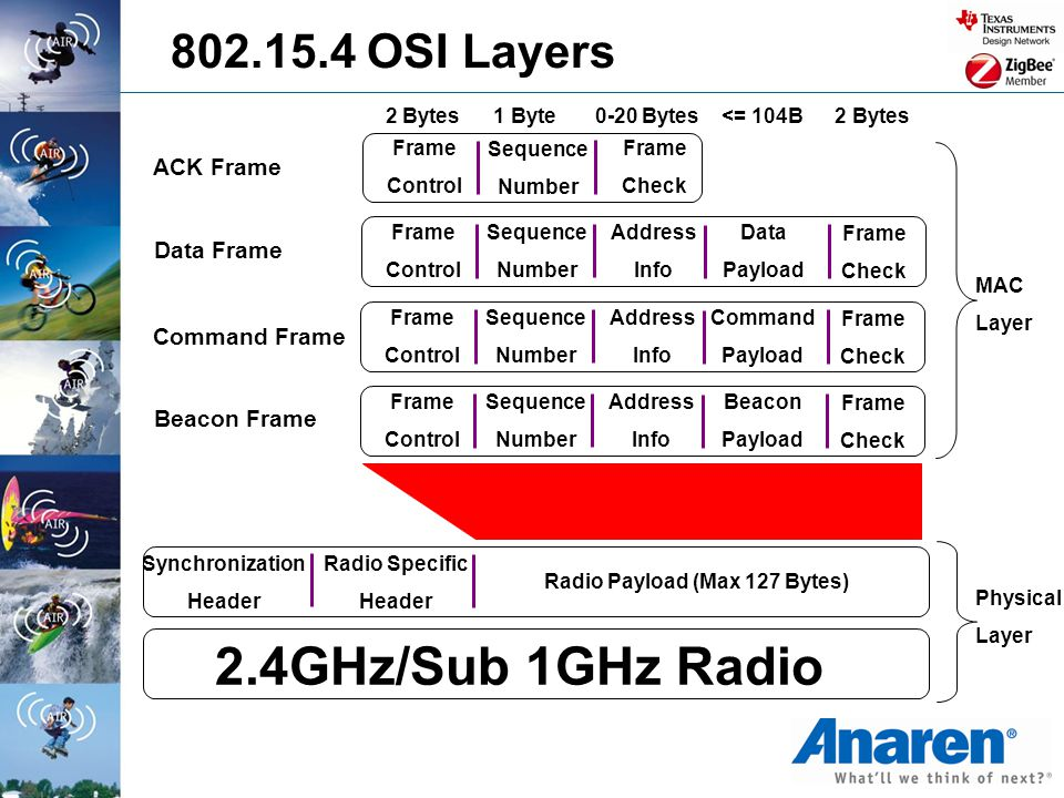 2.4GHz/Sub 1GHz Radio Synchronization Header Radio Specific Header Radio Payload (Max 127 Bytes) Physical Layer Frame Control Sequence Number Address