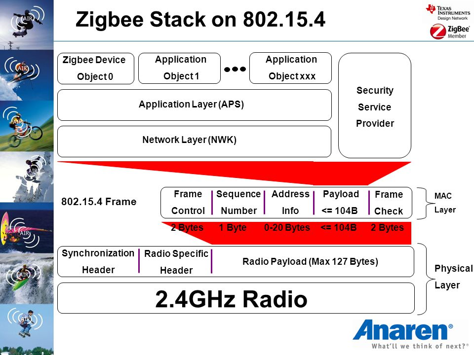 2.4GHz Radio Synchronization Header Radio Specific Header Radio Payload (Max 127 Bytes) Physical Layer Zigbee Stack on 802.15.4 Frame Control Sequence
