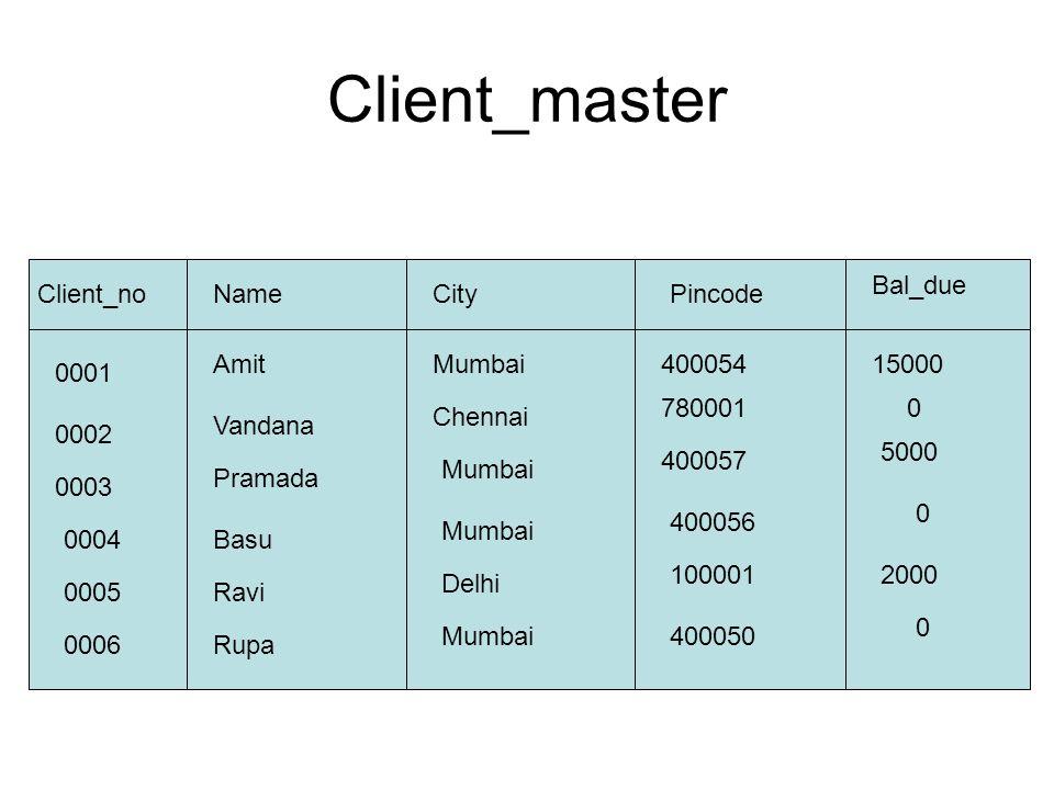 Client_no Client_master NamePincodeCity Bal_due 0001 AmitMumbai40005415000 0002 Vandana Chennai 7800010 0003 Pramada Mumbai 400057 5000 0004Basu Mumbai 400056 0 0005Ravi Delhi 1000012000 0006Rupa Mumbai400050 0