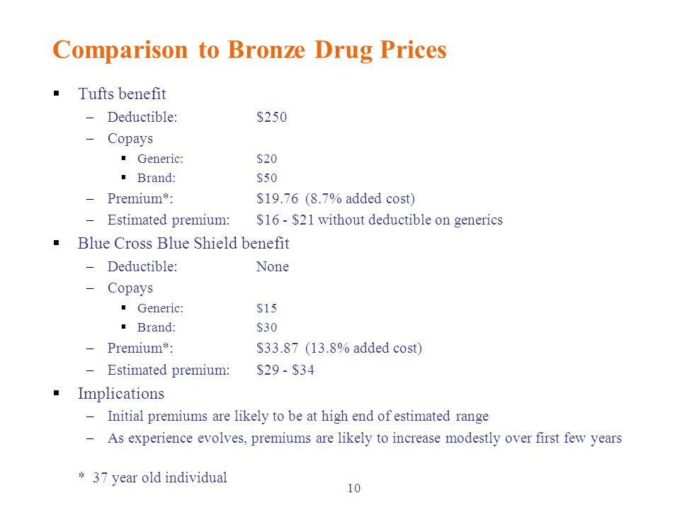 10 Comparison to Bronze Drug Prices  Tufts benefit –Deductible: $250 –Copays  Generic:$20  Brand:$50 –Premium*:$19.76 (8.7% added cost) –Estimated premium: $16 - $21 without deductible on generics  Blue Cross Blue Shield benefit –Deductible:None –Copays  Generic:$15  Brand:$30 –Premium*:$33.87 (13.8% added cost) –Estimated premium:$29 - $34  Implications –Initial premiums are likely to be at high end of estimated range –As experience evolves, premiums are likely to increase modestly over first few years * 37 year old individual