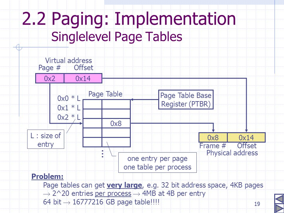 19 2.2 Paging: Implementation Singlelevel Page Tables 0x140x2 Virtual address Page #Offset Physical address 0x14 Offset 0x8 Frame # Problem: Page tabl