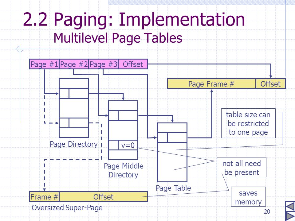 20 2.2 Paging: Implementation Multilevel Page Tables OffsetPage #1Page #2Page #3 Page Directory Page Middle Directory Page Table Page Frame # Offset F