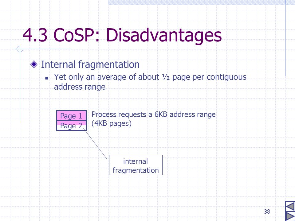 38 4.3 CoSP: Disadvantages Internal fragmentation Yet only an average of about ½ page per contiguous address range Page 1 Page 2 Process requests a 6K