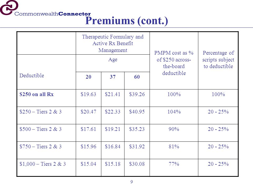 9 Premiums (cont.) Therapeutic Formulary and Active Rx Benefit Management PMPM cost as % of $250 across- the-board deductible Percentage of scripts su