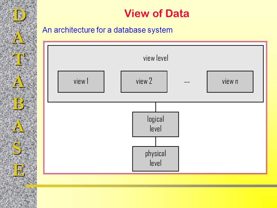DATABASE View of Data An architecture for a database system
